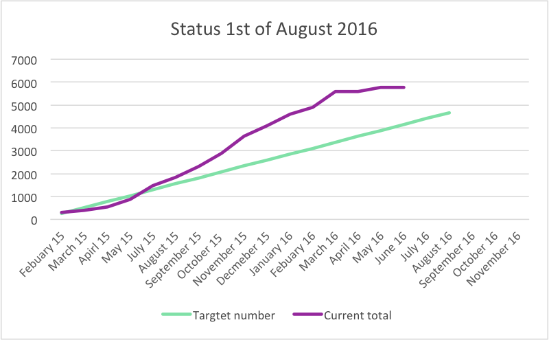 Total status Aug 16