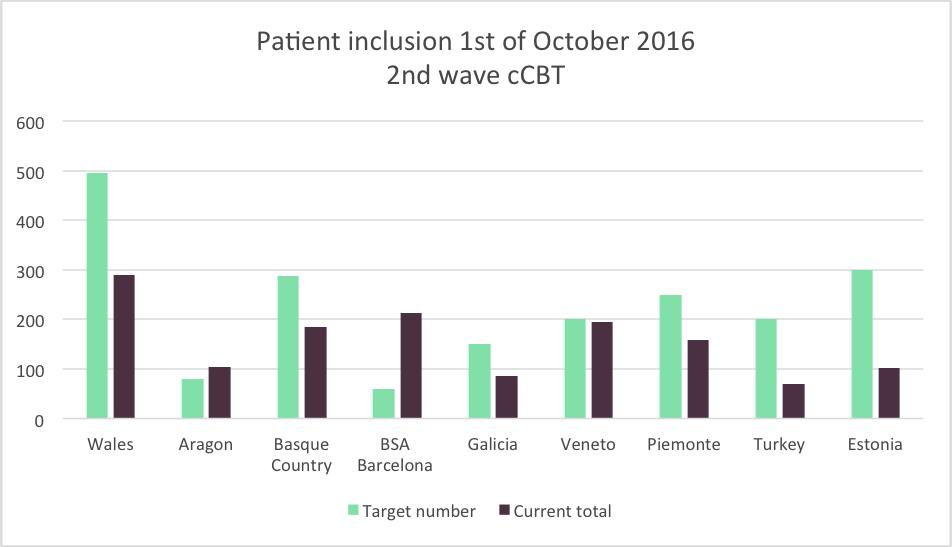 ccbt-2nd-wave-oct-16